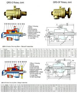 QRS-G QRS-GF Rotary Joint